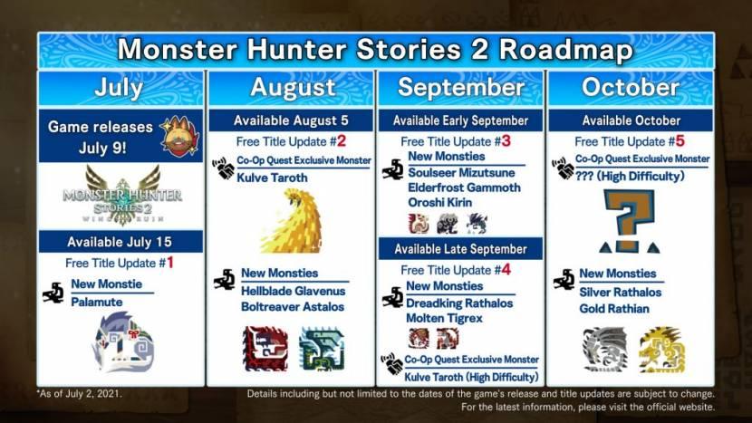 Monster Hunter Stories 2: Wings of Ruin krijgt nog heel wat content na release