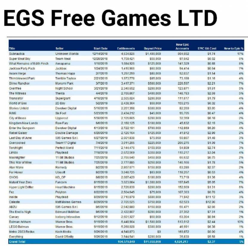 Epic Games betaalde al meer dan 11 miljoen dollar om gratis games uit te delen, maar kreeg daar ook wel wat voor terug