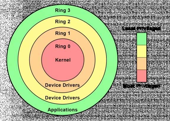 Nieuw Call of Duty anti-cheat systeem is een kernel-mode driver